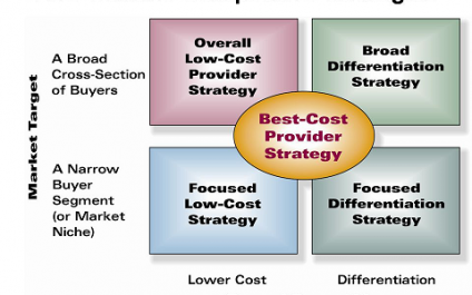 Intelligent Technology – Business Strategy and Alignment (Part 2 of 4)